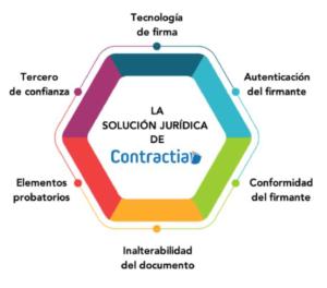 Contractia